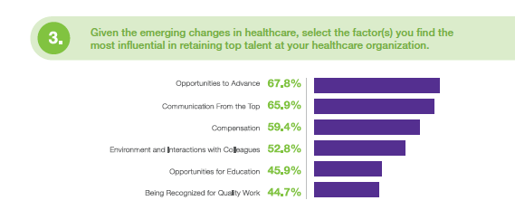 healthcare HR marketing