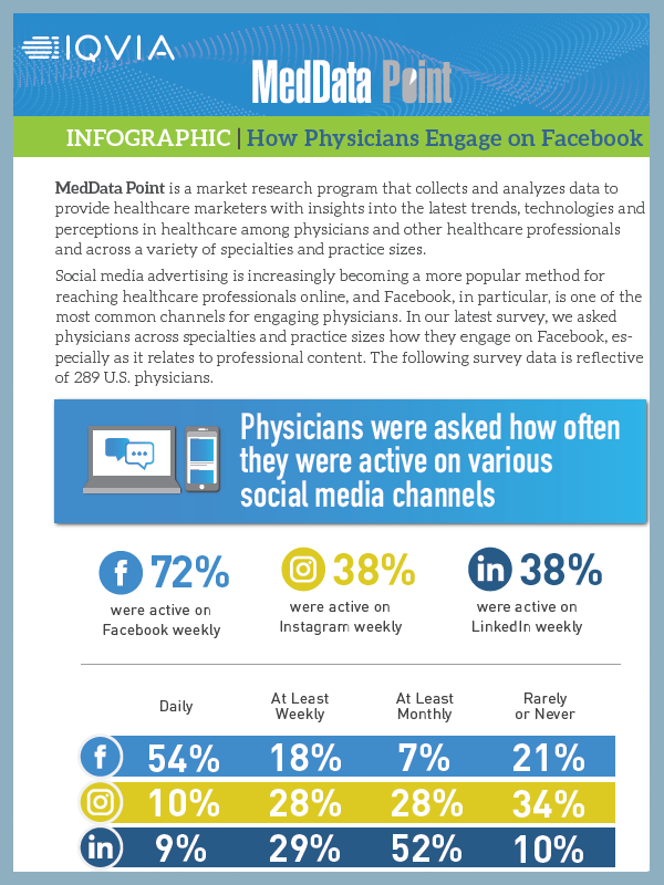 Physician Engagement in Facebook